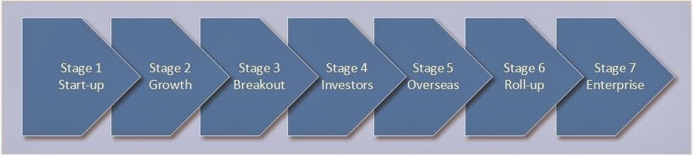 7 stages of business growth