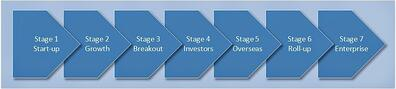 Seven stages of business growth