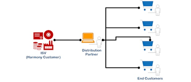 Developing a channel distribution model